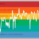Digifit Heart Rate Graph