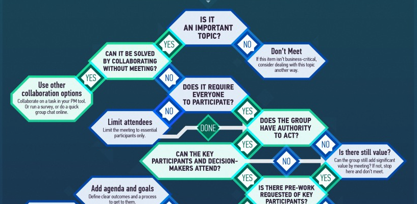 Should We Have This Meeting? – by Wrike project management tools