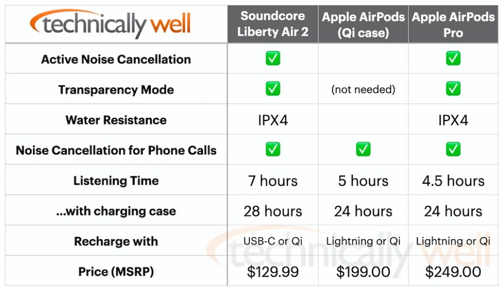 Comparison chart of Liberty Air 2 Pro and Apple AirPods