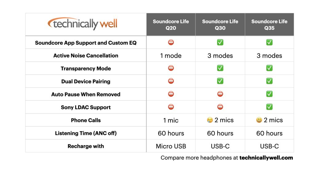 Soundcore Life Q20 vs Q30 vs Q35 comparison chart