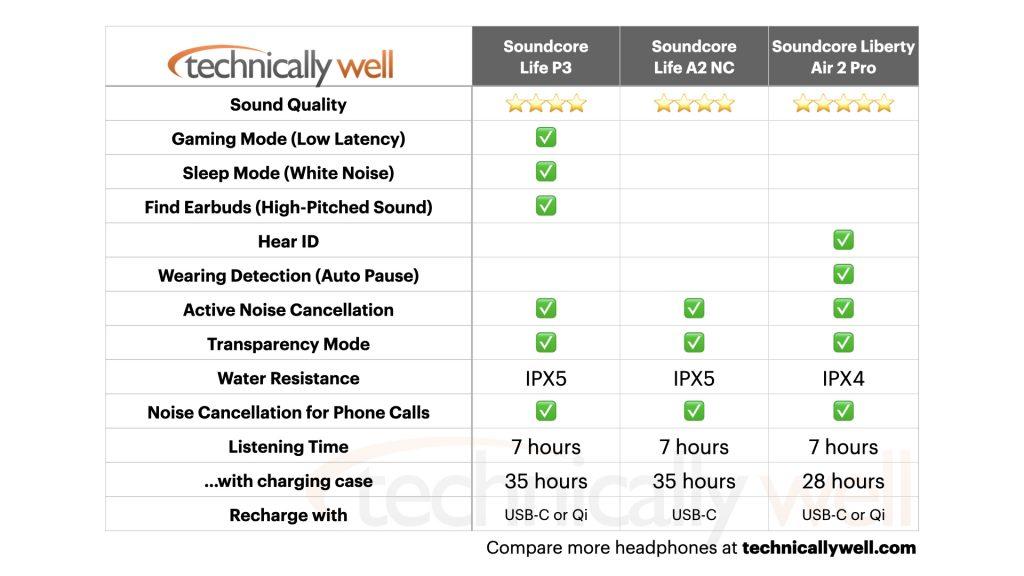Comparison Chart for Soundcore Life P3